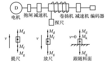 控制系统采用交流调压器降压调速控制,也曾采用插件式可控硅整流模拟