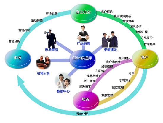 关于公众 微信 收费下 企业微信营销 的4条出路