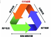 """O2O来势凶猛 服装产业发展的""""新生态"""""""
