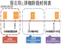 双11营销三阶段战略  让买家疯狂消费