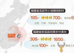 全国211个淘宝村  福建占28个