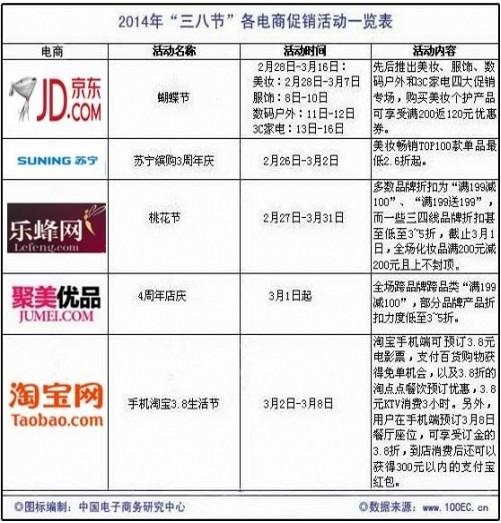 三八节各电商促销活动一览表