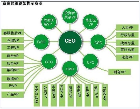 京东的股权结构中,刘强东获得93
