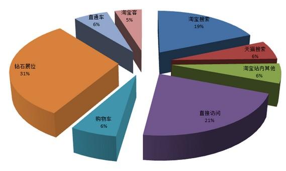 数据反馈矢量图
