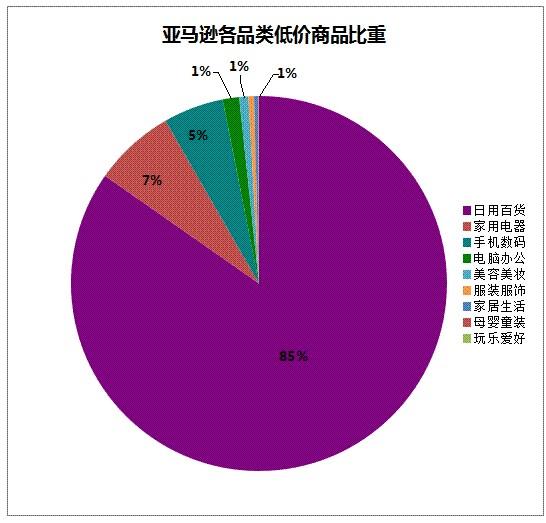 2014年3月中国电子商务价格数据报告