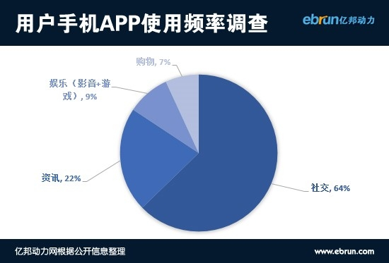 用户手机app使用频率调查
