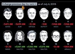 股市任性大咖们身价跌多少?老王日蒸发17亿美元