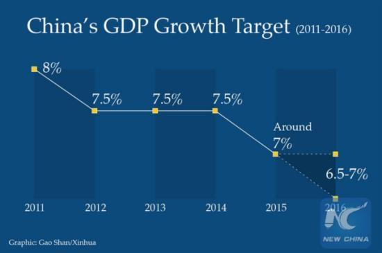 中国今年GDP增速目标定为6.5%-7%_ 电商政策